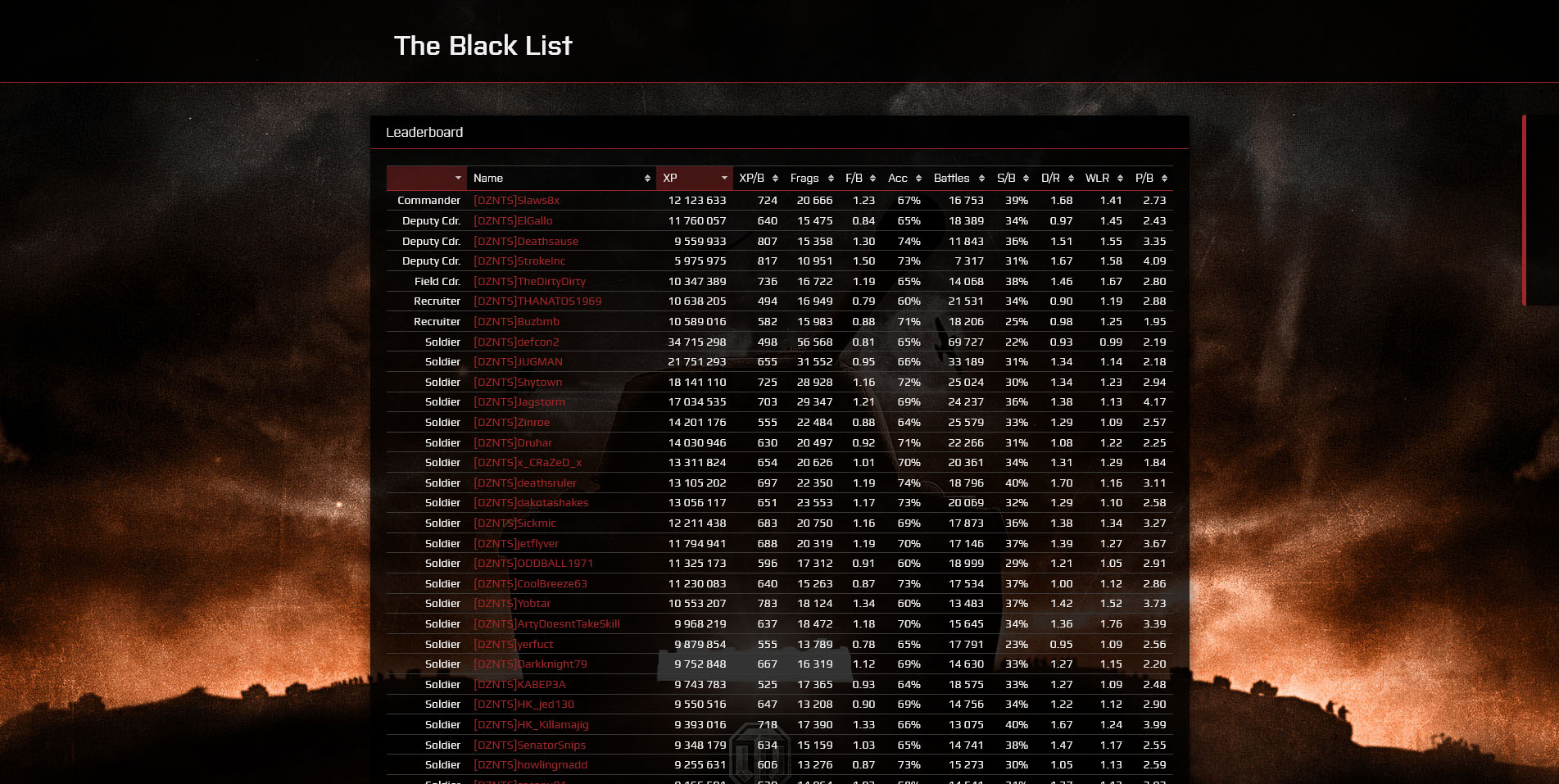 ezStats - a WoT Leaderboard for your (Clan-) Homepage - Wargaming